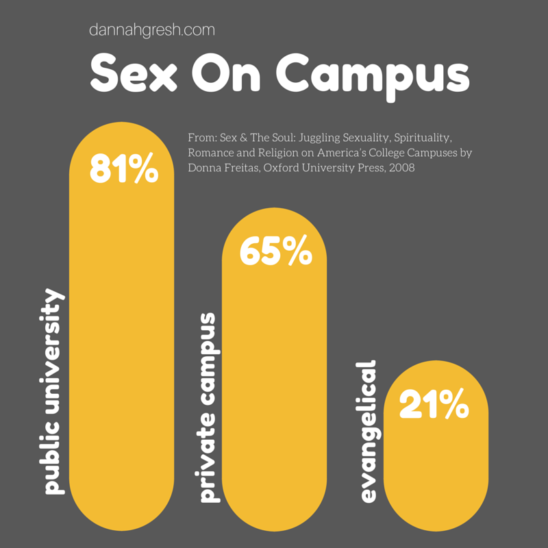 Hookup As A Christian In College